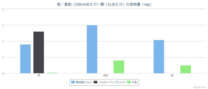 加工後【納品】子育て 150930 グラフ(フォローアップミルク)3画像1