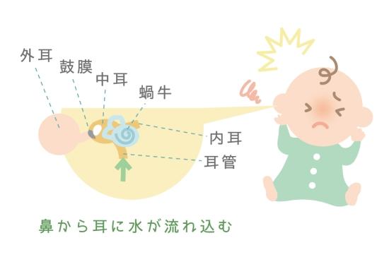 赤ちゃんが中耳炎になってしまう原因