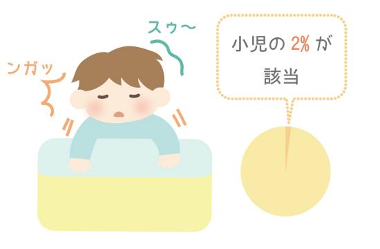 睡眠時無呼吸症候群402