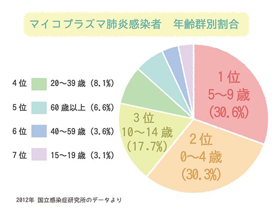 マイコプラズマ感染者数のグラフ