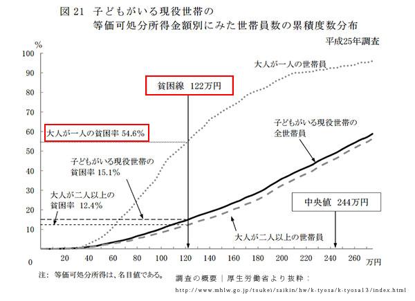 貧困線のグラフ