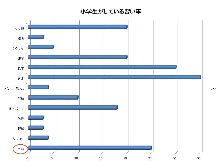 小学生がしている習い事のグラフ