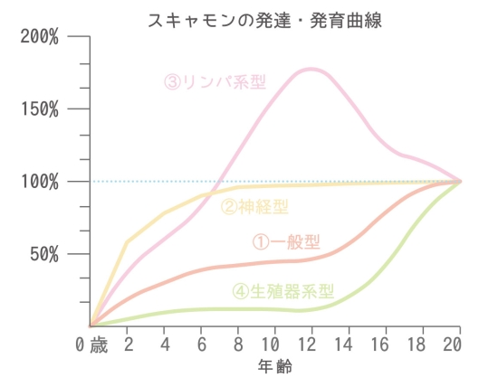 スキャモンの発育曲線0508-1