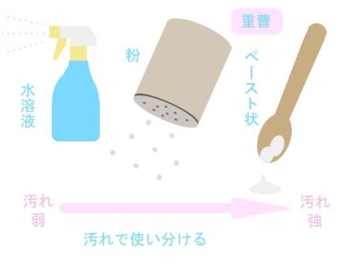 重曹水とクエン酸水を作るための準備道具
