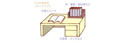 ローデスクの収納の配置例