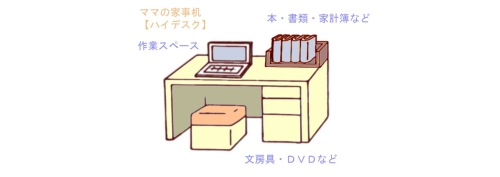 ハイデスクの収納の配置例
