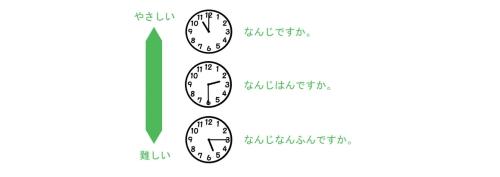 子供に時計の時間を読ませるために使えるイラスト1