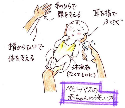 ベビーバスで赤ちゃんをお風呂に入れる時の方法