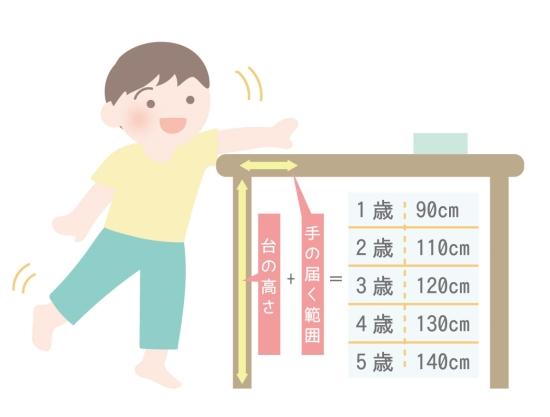 子供の事故防止 0417-1