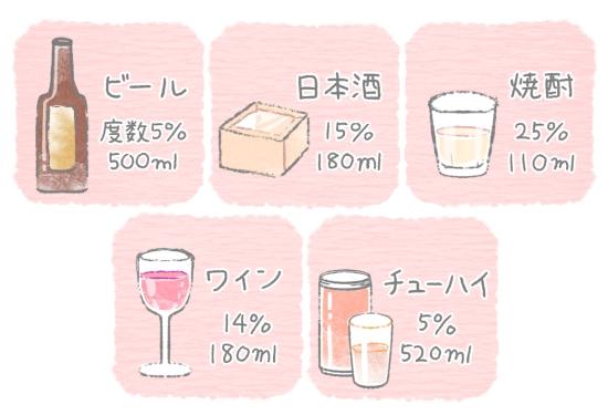 お酒に含まれるアルコール度数